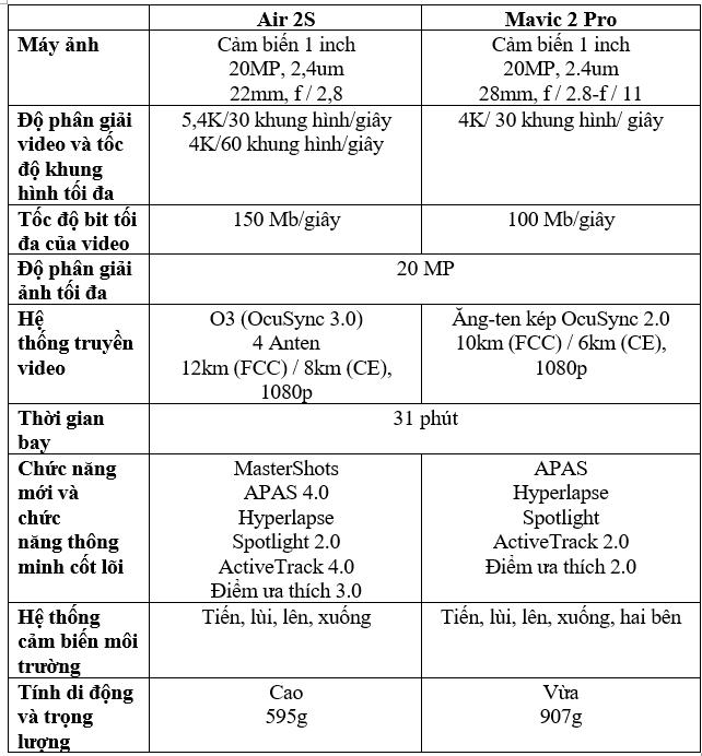 So sánh Mavic Air 2s với Mavic 2 Pro